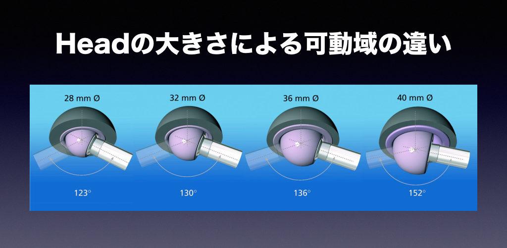 Headの大きさによる可動域の違い