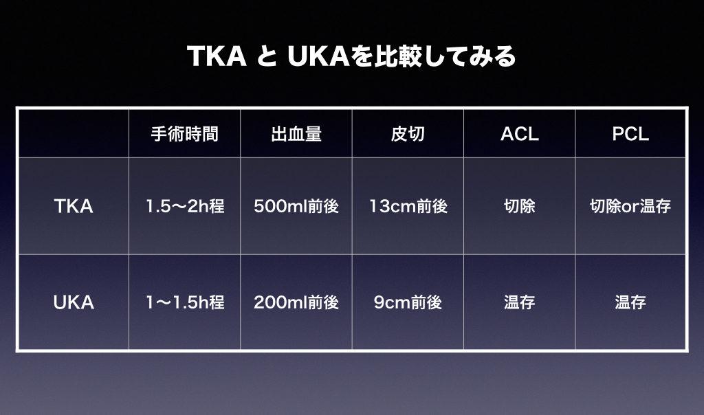 TKAとUKAの比較